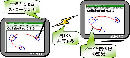 CollaboPad