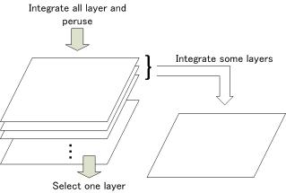 レイヤー構造の概念